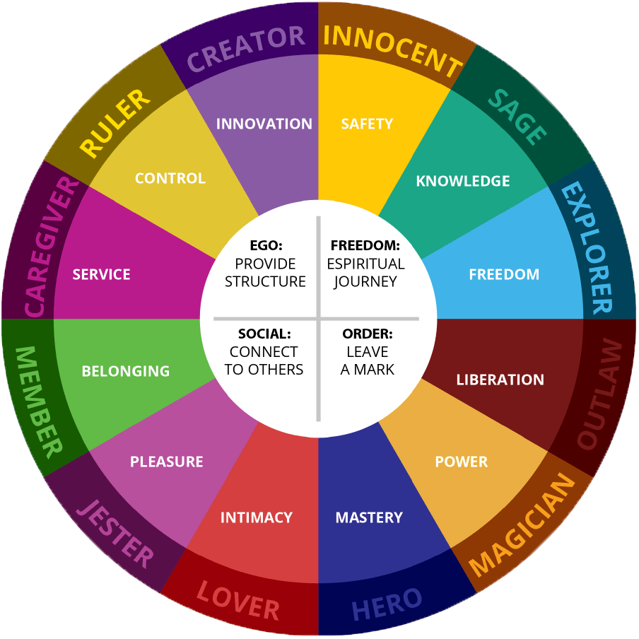 12 archetypes, jungian archetypes, personality archetypes