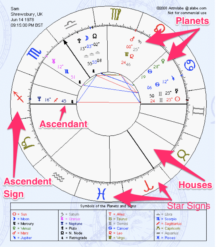 Birth Element Chart, zodiac elements, astrology elements, horoscope elements