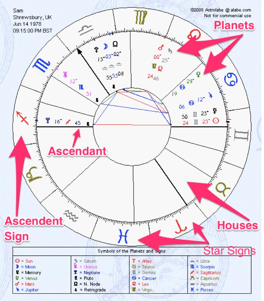 Birth Element Chart, zodiac elements, astrology elements, horoscope elements