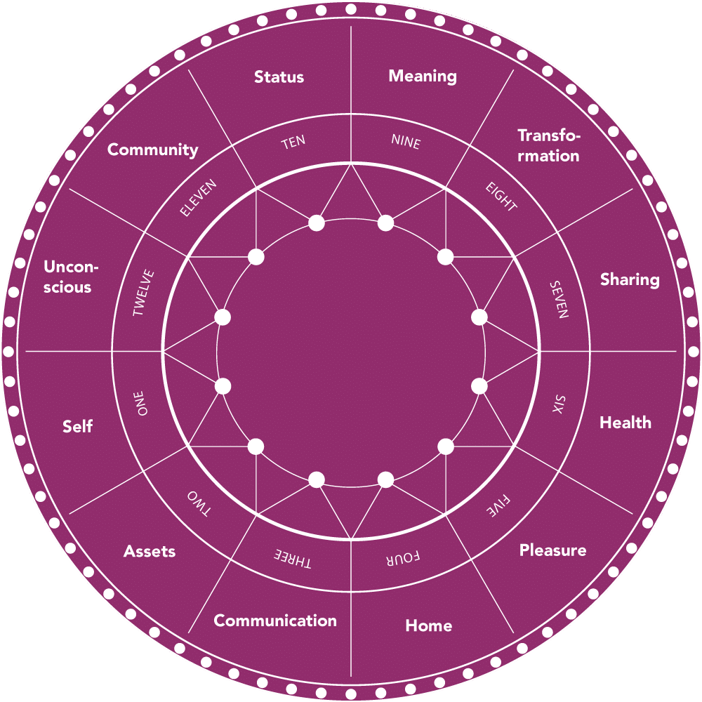 astrology wheel, astrology houses, 12 astrological houses