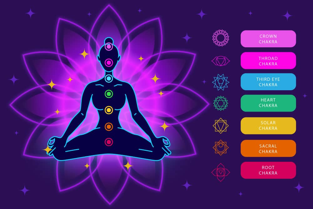 chakra mantras, seven chakras